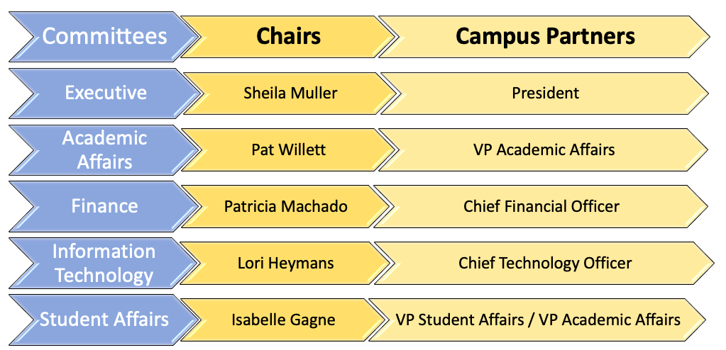 graphic depiction of the chairs of the ACA